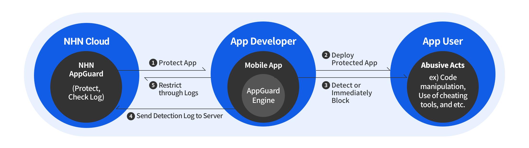 [図1] AppGuardサービス構造