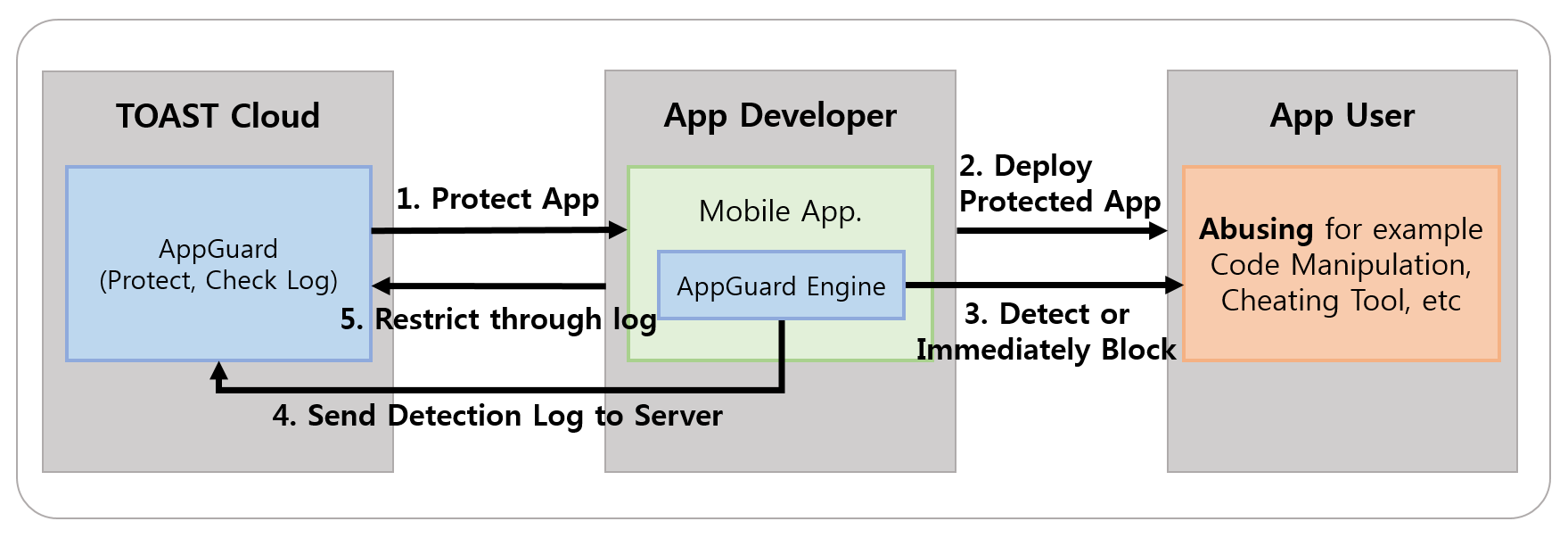 [그림 1] AppGuard 서비스 구조