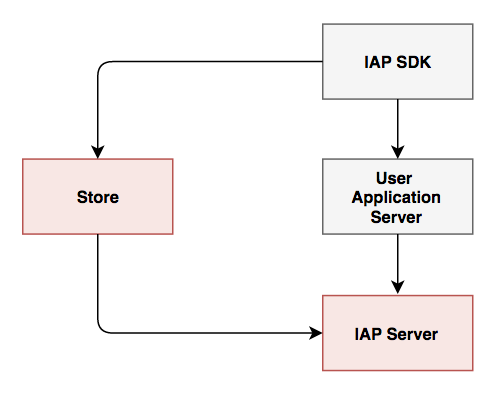 [그림 1 IAP 서비스 구조 - Server To Server Model]