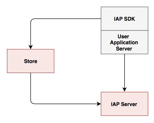 [그림 2 IAP 서비스 구조 - Build-in Model]