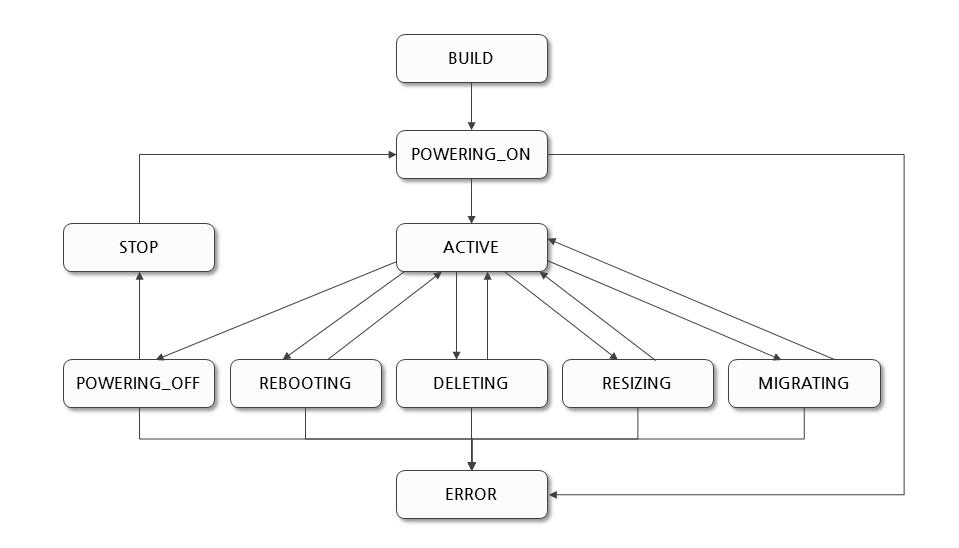 [그림 1] 인스턴스 Status Diagram
