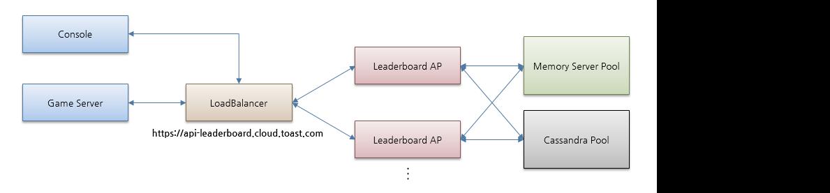 [그림 1 Leaderboard 물리적 구조]
