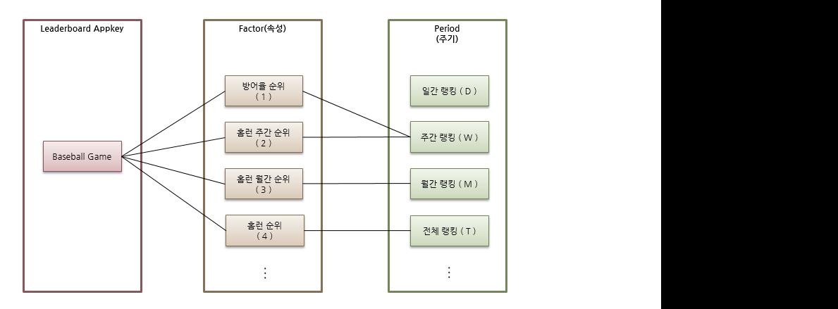 [그림 2 Leaderboard 논리적 구조]