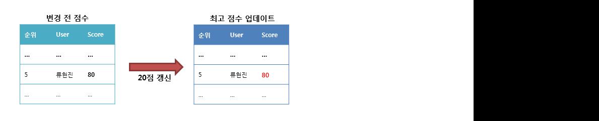 [그림 5 최고 점수 업데이트]