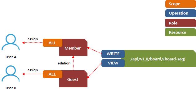 [그림 1] RBAC 시스템