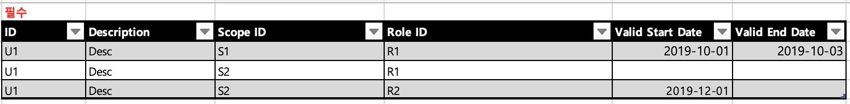 [그림 6.8] 하나의 User 에 여러 Role 부여