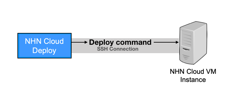 SSH연결필수