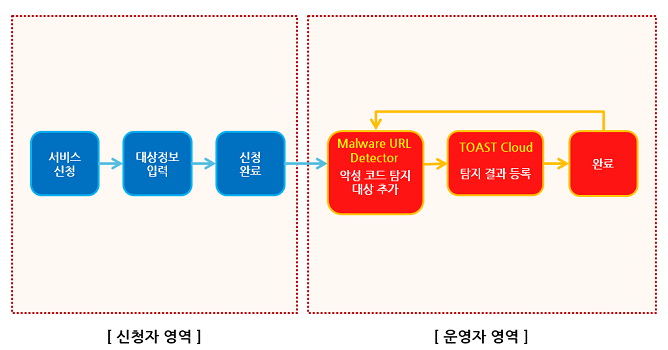 [그림1] Mal-URL Detector 서비스 구조