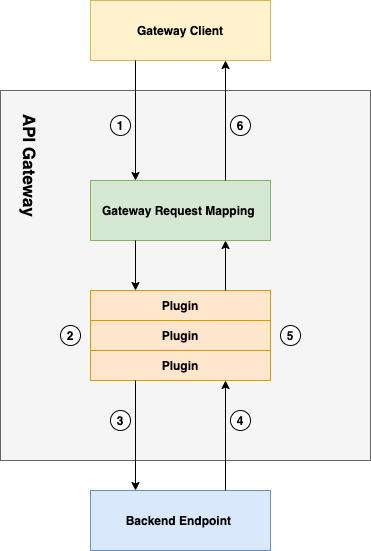 [그림1] API Gateway 동작 방식