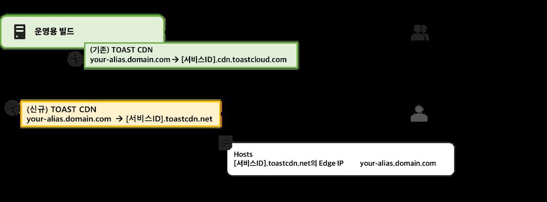 도메인별칭-hosts파일변조
