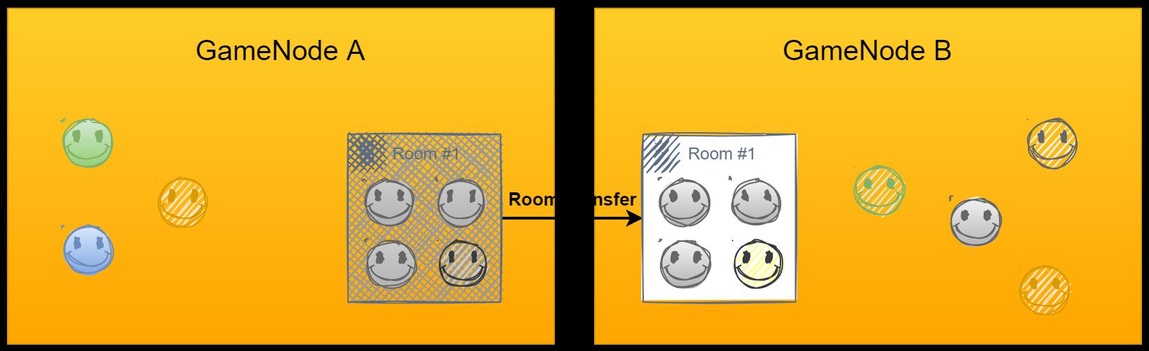gamenode-room-transfer2.png