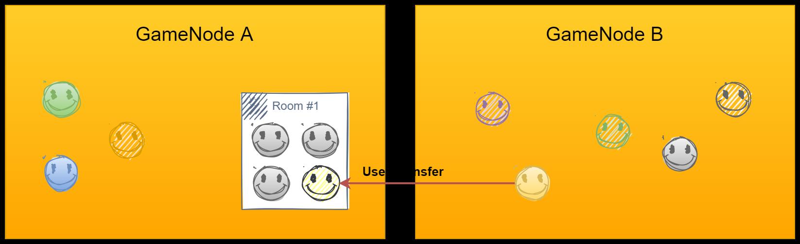 gamenode-user-transfer2.png