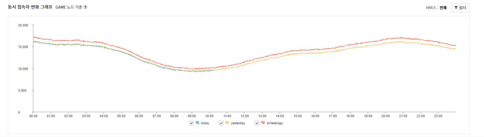 monitoring_dashboard_graph
