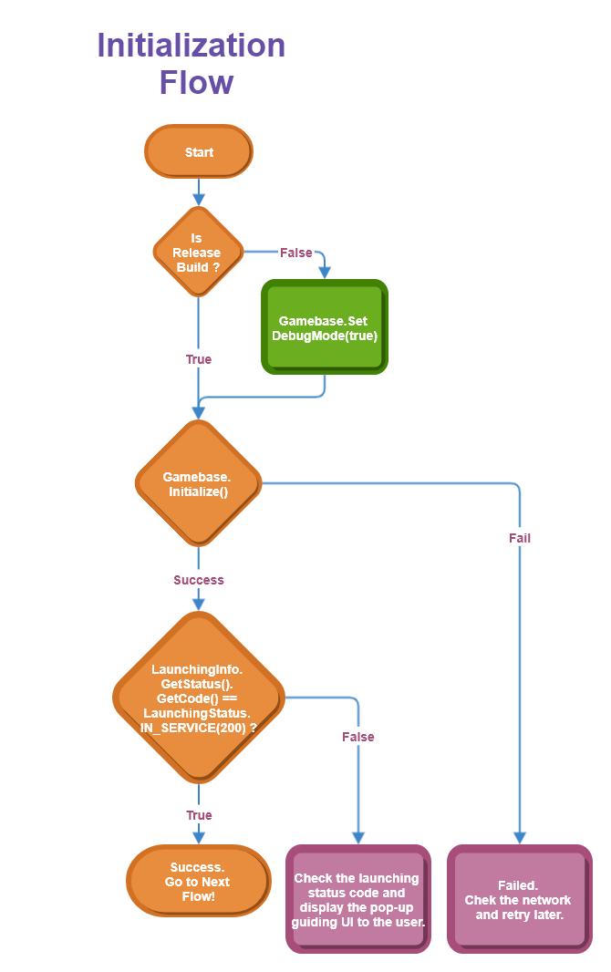 initialization flow