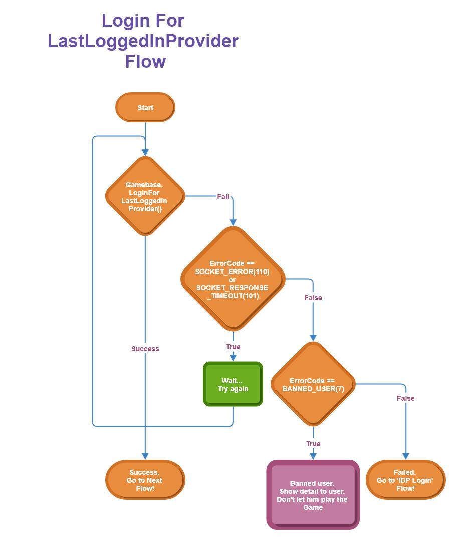 last provider login flow