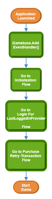 overview flow
