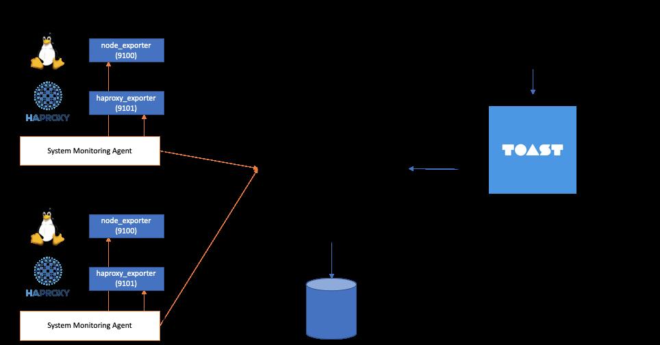 System Monitoring Advanced Monitoring(OpenMetrics)